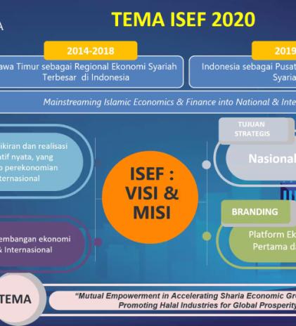 ISEF 2020 Menghimpun Kekuatan Ekonomi Syariah dalam Platform Virtual